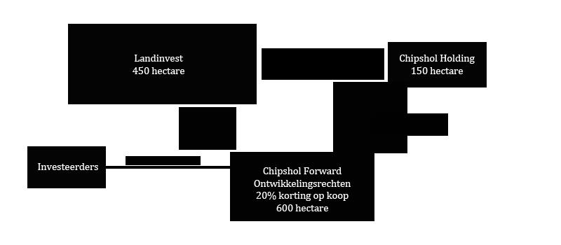 schema_chipshol_landinvest3
