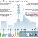 NSA verzamelt locatiedata van honderden miljoenen gsm's wereldwijd