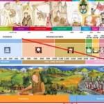 De datering van megalithische bouwwerken en het eurocentrische paradigma (video's!)
