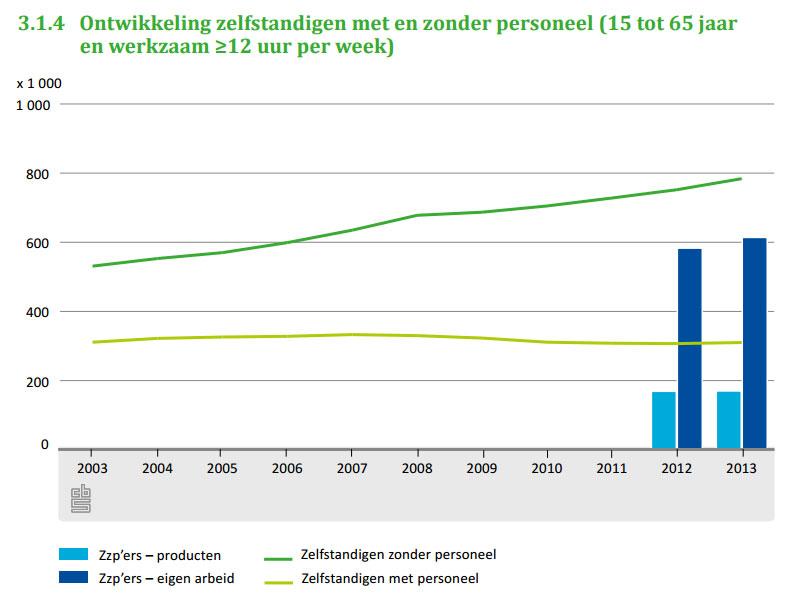 aantal-zzp-ers-in-nederland