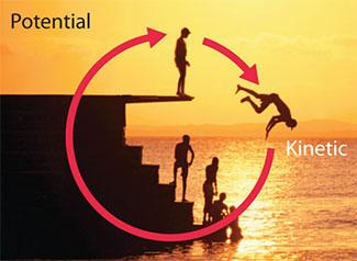 kinetische-energie