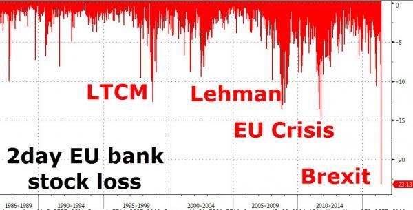eu-bankloss