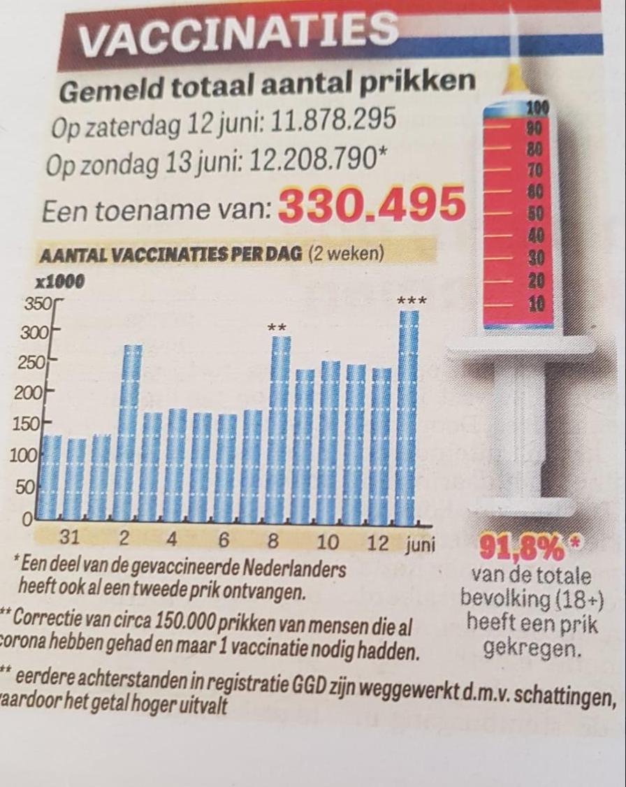 https://www.martinvrijland.nl/wp-content/uploads/2021/06/percentage-gevaccineerden.jpg