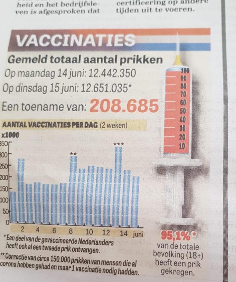 https://www.martinvrijland.nl/wp-content/uploads/2021/06/vaccinatiegraad-telegraaf-1.png